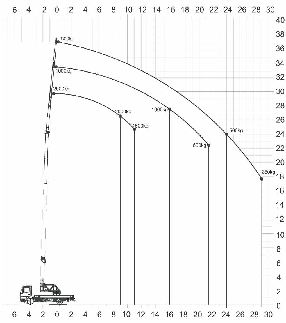 Kranverleih: Traglastdiagramm des Klaas Ladekrans K29-36T